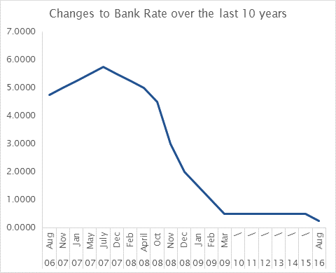 What Does The Drop In Bank Base Rate Mean For You And Your Mortgage