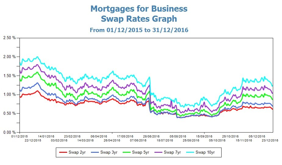 Swap Rates Graph 311216.jpg