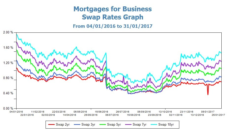 Swap Rates Graph 310117
